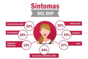 sintomas del sop para entender que son los ovarios poliquisticos